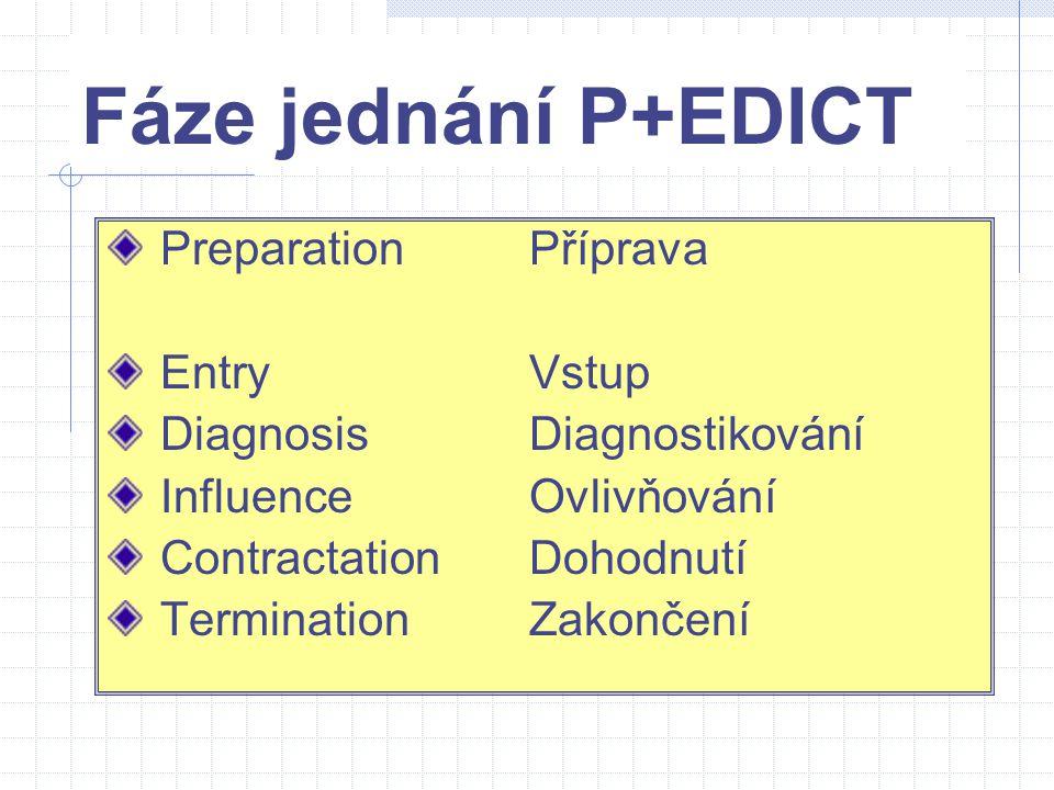 Fáze jednání P+EDICT PreparationPříprava EntryVstup DiagnosisDiagnostikování InfluenceOvlivňování ContractationDohodnutí TerminationZakončení