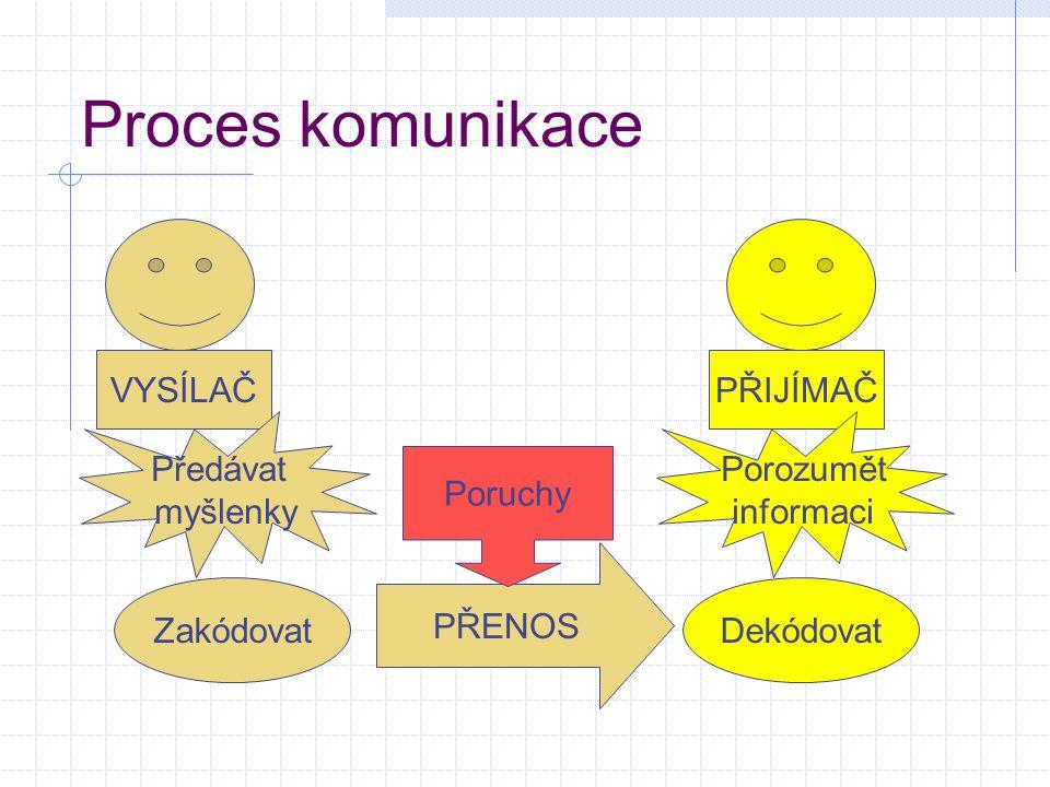 Proces komunikace VYSÍLAČPŘIJÍMAČ Předávat myšlenky Porozumět informaci PŘENOS ZakódovatDekódovat Poruchy