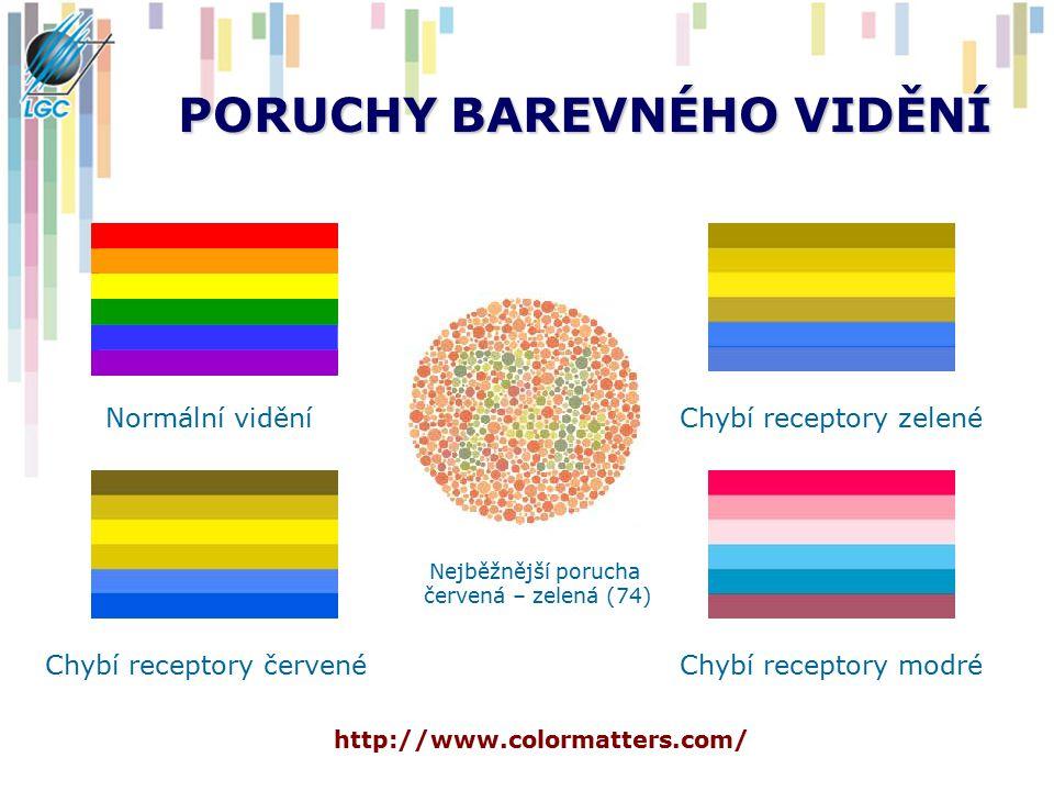 PORUCHY BAREVNÉHO VIDĚNÍ Normální viděníChybí receptory zelené Chybí receptory modréChybí receptory červené http://www.colormatters.com/ Nejběžnější p
