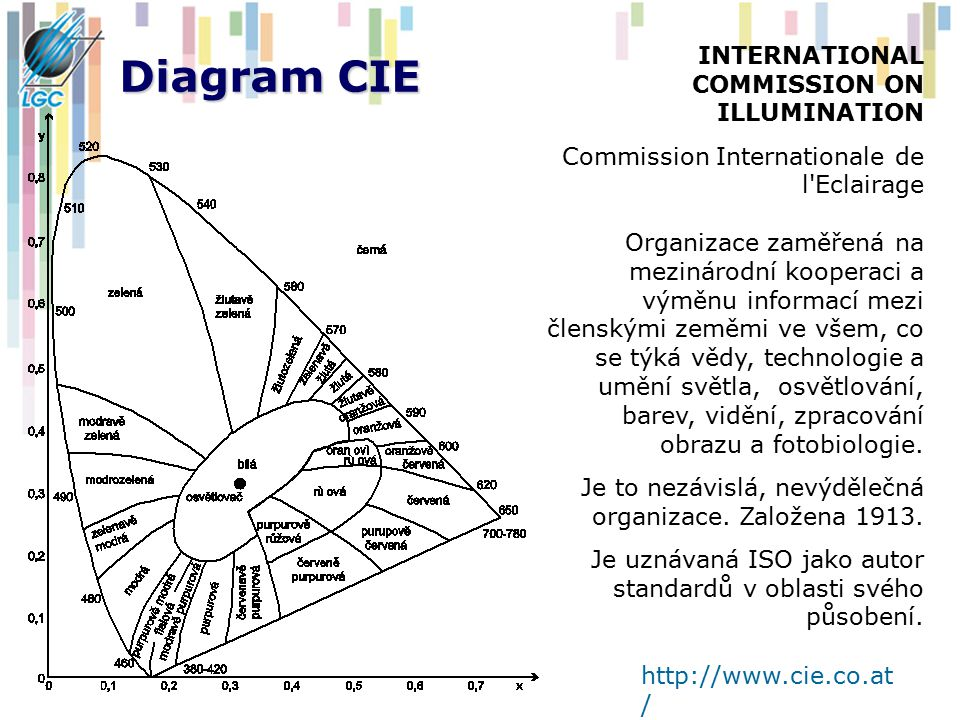 Diagram CIE INTERNATIONAL COMMISSION ON ILLUMINATION Commission Internationale de l'Eclairage Organizace zaměřená na mezinárodní kooperaci a výměnu in