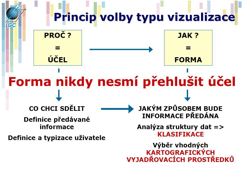 PROČ ? = ÚČEL JAK ? = FORMA Princip volby typu vizualizace CO CHCI SDĚLIT Definice předávané informace Definice a typizace uživatele JAKÝM ZPŮSOBEM BU