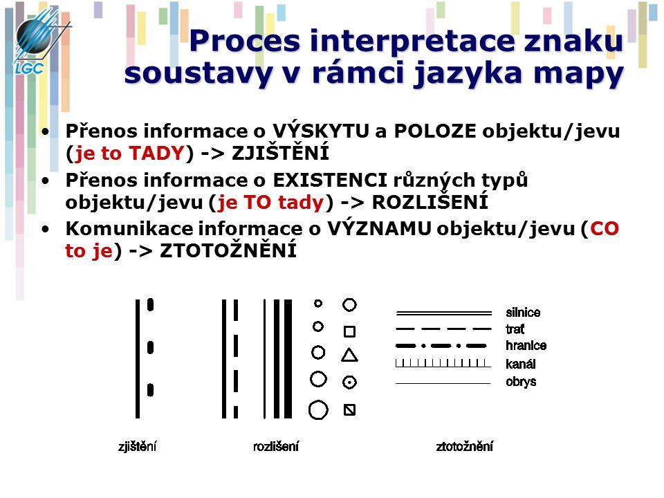 Proces interpretace znaku soustavy v rámci jazyka mapy Přenos informace o VÝSKYTU a POLOZE objektu/jevu (je to TADY) -> ZJIŠTĚNÍ Přenos informace o EX