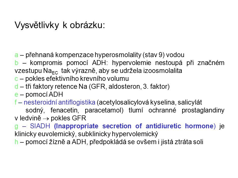 Vysvětlivky k obrázku: a – přehnaná kompenzace hyperosmolality (stav 9) vodou b – kompromis pomocí ADH: hypervolemie nestoupá při značném vzestupu Na EC tak výrazně, aby se udržela izoosmolalita c – pokles efektivního krevního volumu d – tři faktory retence Na (GFR, aldosteron, 3.