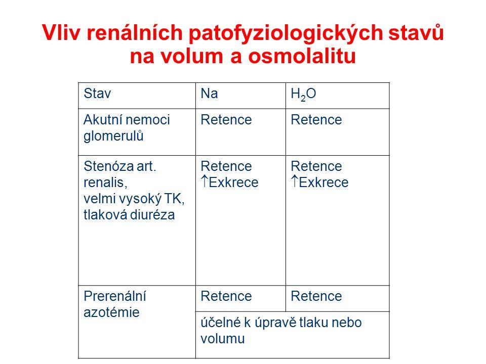 Vliv renálních patofyziologických stavů na volum a osmolalitu StavNaH2OH2O Akutní nemoci glomerulů Retence Stenóza art. renalis, velmi vysoký TK, tlak