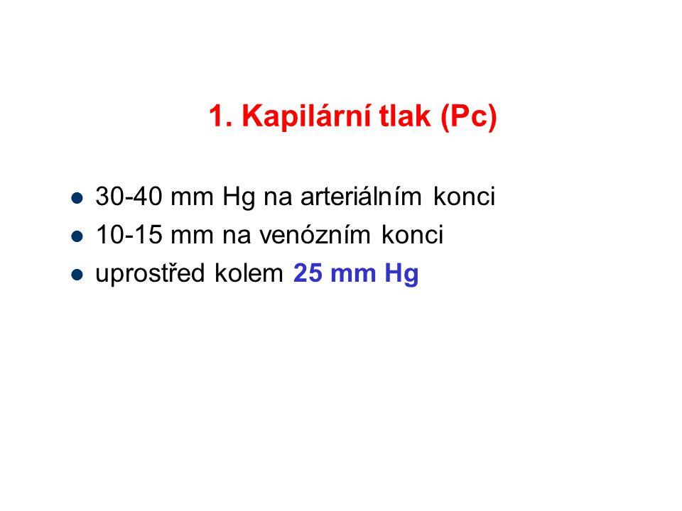 1. Kapilární tlak (Pc) 30-40 mm Hg na arteriálním konci 10-15 mm na venózním konci uprostřed kolem 25 mm Hg
