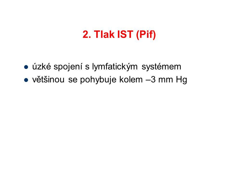 2. Tlak IST (Pif) úzké spojení s lymfatickým systémem většinou se pohybuje kolem –3 mm Hg