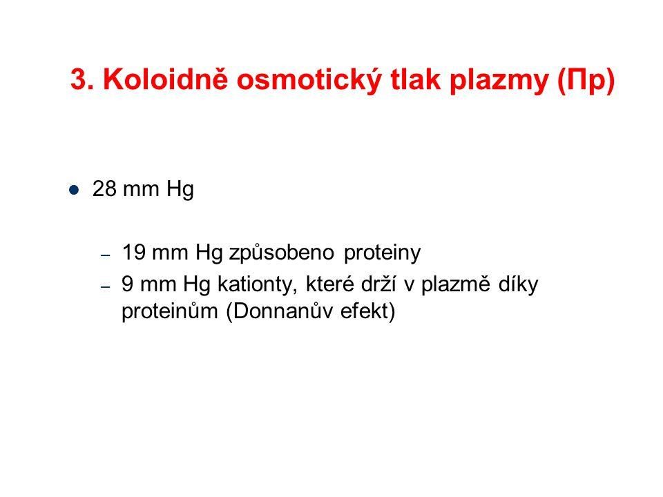 3. Koloidně osmotický tlak plazmy (Πp) 28 mm Hg – 19 mm Hg způsobeno proteiny – 9 mm Hg kationty, které drží v plazmě díky proteinům (Donnanův efekt)