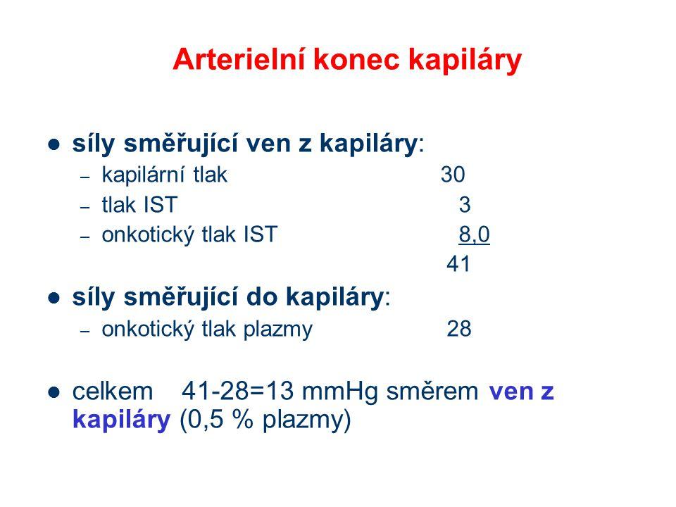 Arterielní konec kapiláry síly směřující ven z kapiláry: – kapilární tlak 30 – tlak IST 3 – onkotický tlak IST 8,0 41 síly směřující do kapiláry: – on
