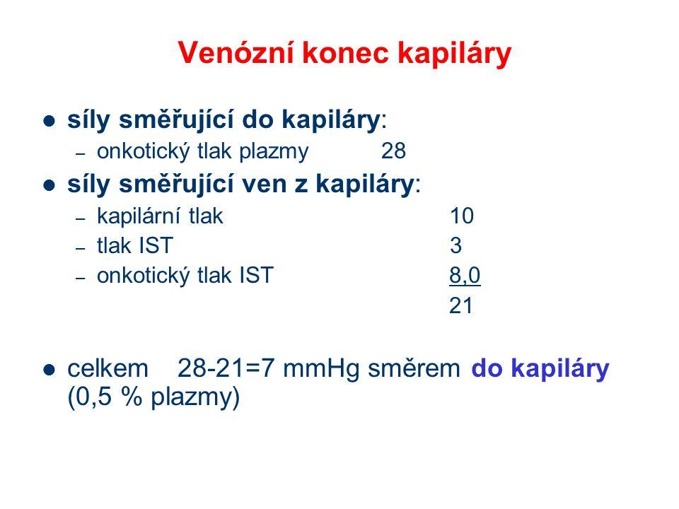 Venózní konec kapiláry síly směřující do kapiláry: – onkotický tlak plazmy28 síly směřující ven z kapiláry: – kapilární tlak10 – tlak IST 3 – onkotický tlak IST8,0 21 celkem28-21=7 mmHg směrem do kapiláry (0,5 % plazmy)