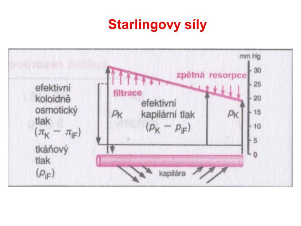 Starlingovy síly