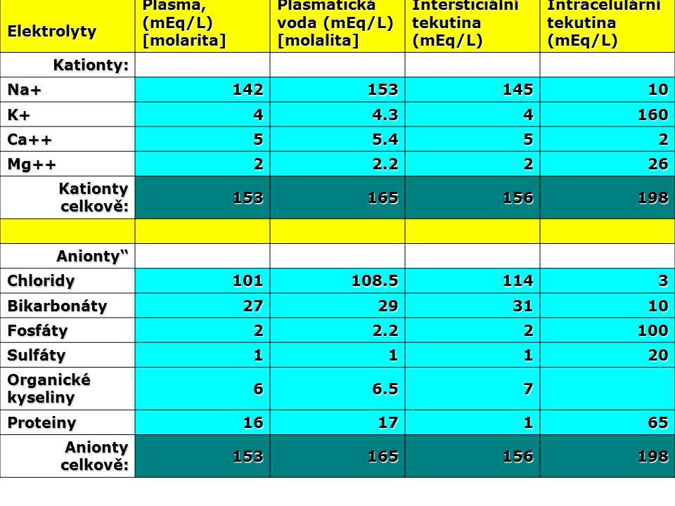 Elektrolyty Plasma, (mEq/L) [molarita] Plasmatická voda (mEq/L) [molalita] Intersticiální tekutina (mEq/L) Intracelulární tekutina (mEq/L) Kationty: Na+14215314510 K+44.34160 Ca++55.452 Mg++22.2226 Kationty celkově: 153165156198 Anionty Chloridy101108.51143 Bikarbonáty27293110 Fosfáty22.22100 Sulfáty11120 Organické kyseliny 66.57 Proteiny1617165 Anionty celkově: 153165156198
