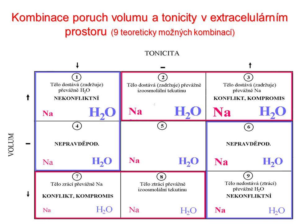 6 Kombinace poruch volumu a tonicity v extracelulárním prostoru (9 teoreticky možných kombinací)