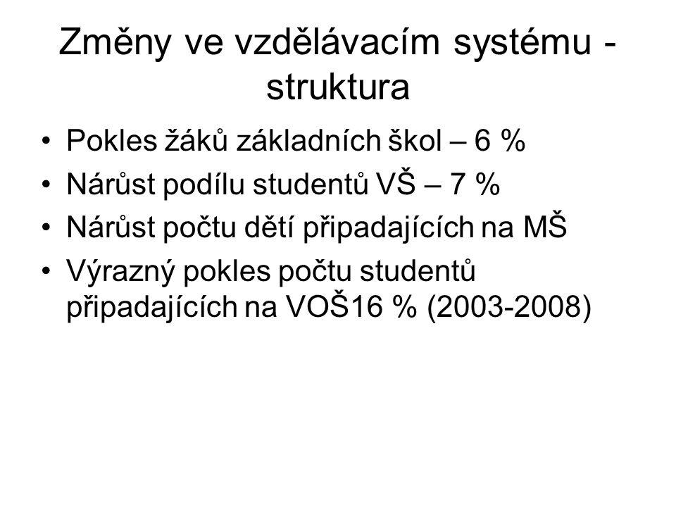 Změny ve vzdělávacím systému - struktura Pokles žáků základních škol – 6 % Nárůst podílu studentů VŠ – 7 % Nárůst počtu dětí připadajících na MŠ Výrazný pokles počtu studentů připadajících na VOŠ16 % (2003-2008)
