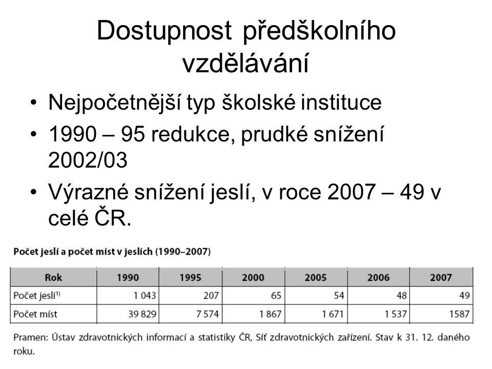 Dostupnost předškolního vzdělávání Nejpočetnější typ školské instituce 1990 – 95 redukce, prudké snížení 2002/03 Výrazné snížení jeslí, v roce 2007 – 49 v celé ČR.