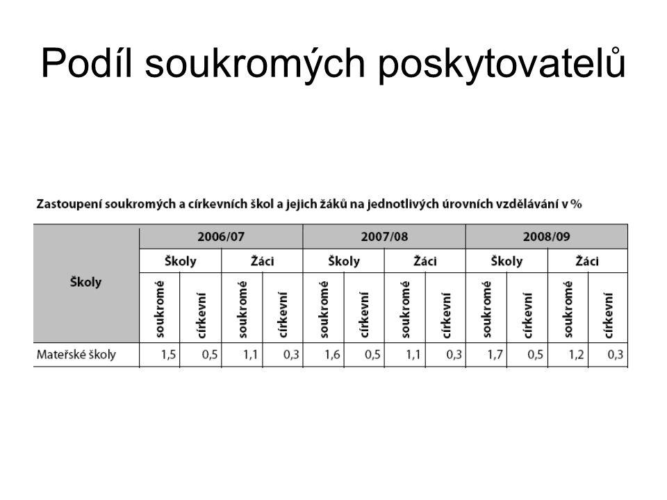 Mezinárodní srovnání Různá tradice preprimárního vzdělávání Vztah preprimárního vzdělání k primárnímu, pojetí a délka, míry účasti dětí, kvalifikace pedagogů, očekávání rodičů Instituce poskytující převážně péči Instituce neškolského typu Školy Povinná účast v Lucembursku (od 4 let) Instituce obvykle fungují max 5 hodin