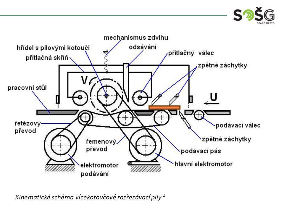 KONTROLNÍ OTÁZKY: 1) 1)Jaké je použití vícekotoučové rozřezávací pily.