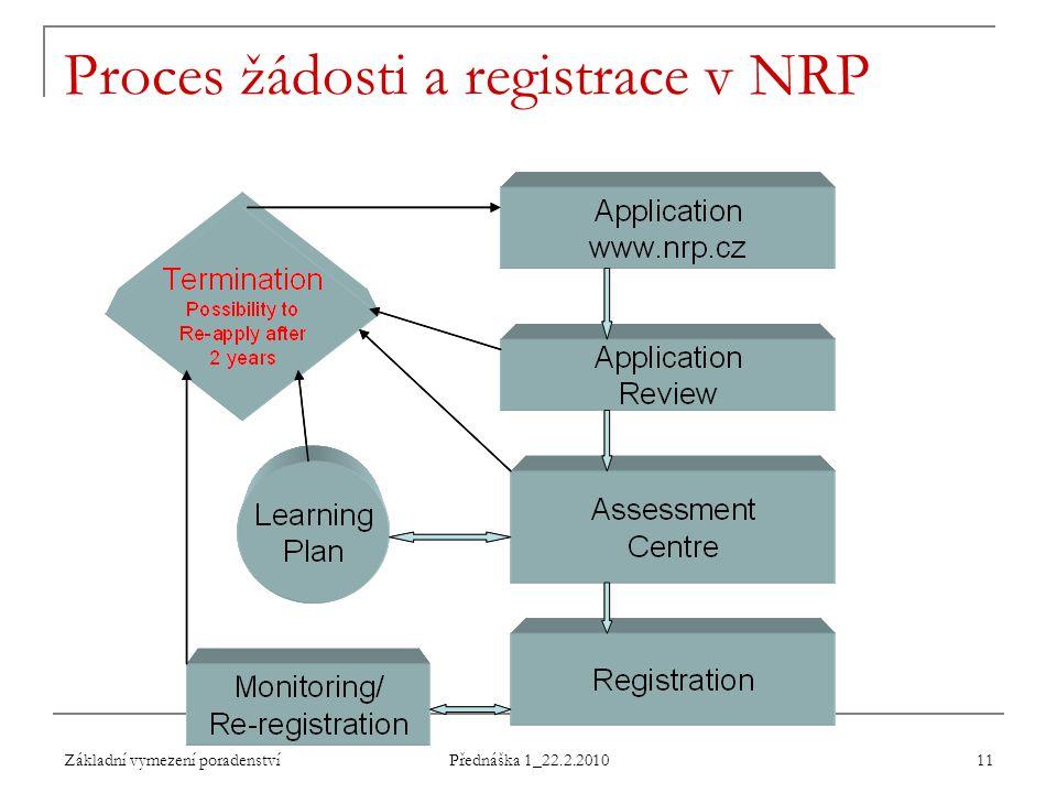 Základní vymezení poradenství Přednáška 1_22.2.2010 11 Proces žádosti a registrace v NRP