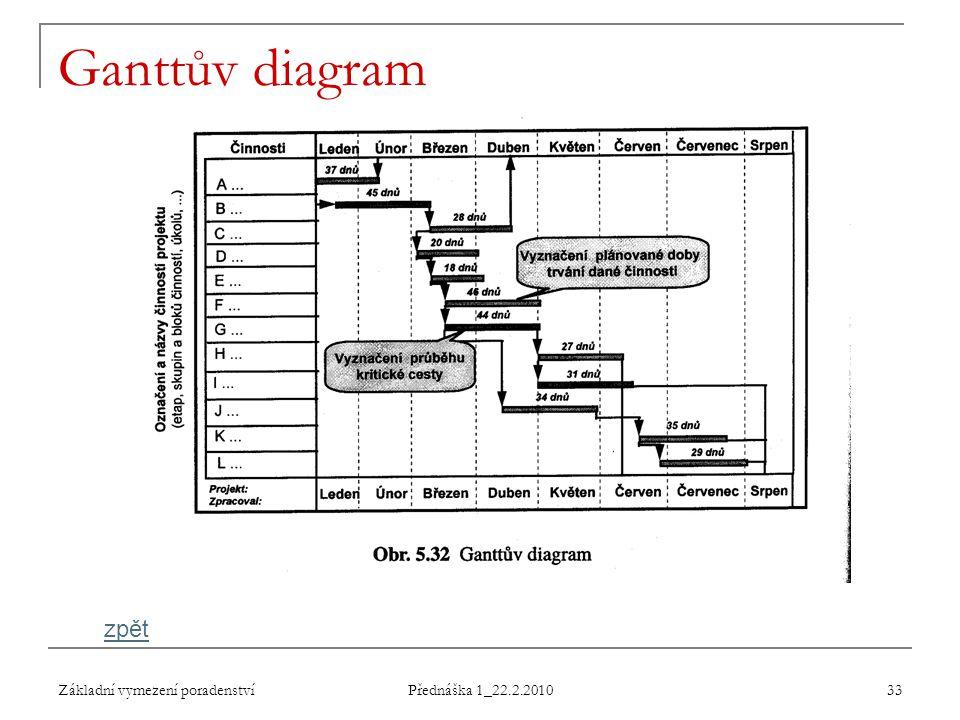 Základní vymezení poradenství Přednáška 1_22.2.2010 33 Ganttův diagram zpět