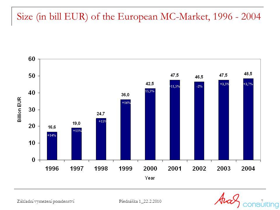 Základní vymezení poradenství Přednáška 1_22.2.2010 7 Size (in bill EUR) of the European MC-Market, 1996 - 2004 +14% +15% +16% +15,5% +11,5%-2% +3,5%+