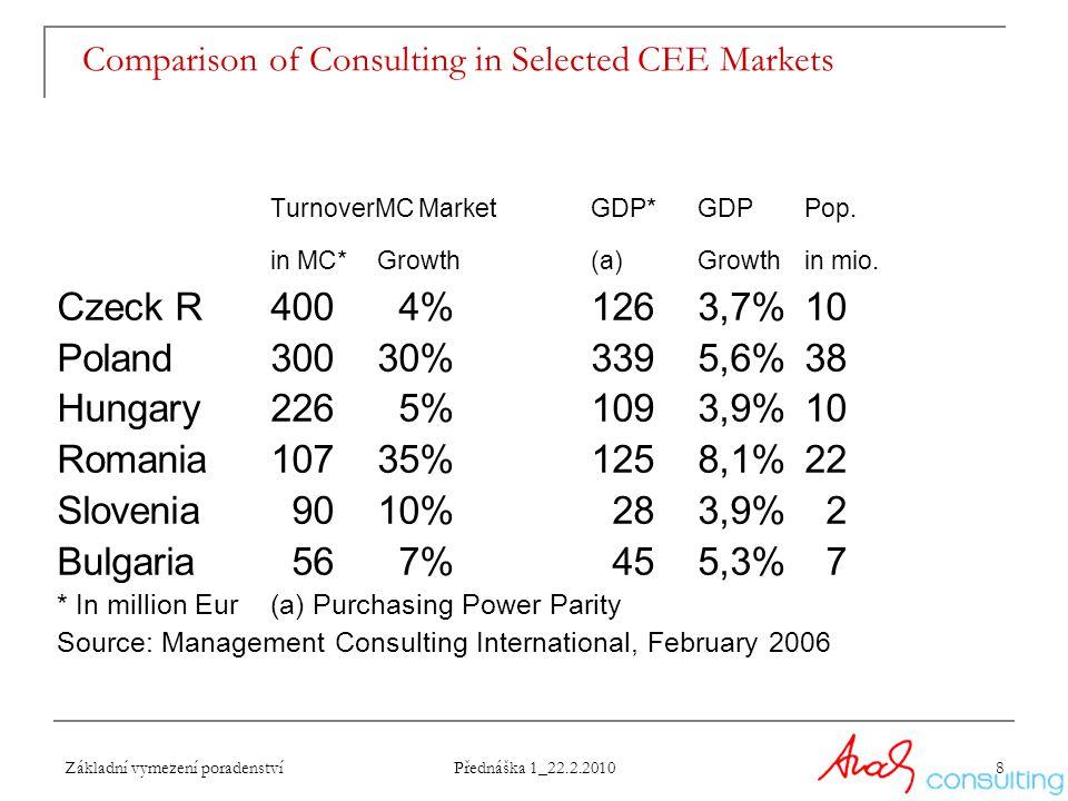 Základní vymezení poradenství Přednáška 1_22.2.2010 8 Comparison of Consulting in Selected CEE Markets TurnoverMC MarketGDP*GDPPop. in MC*Growth(a)Gro