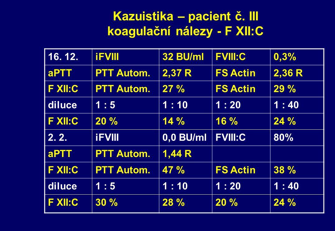Kazuistika – pacient č. III koagulační nálezy - F XII:C 16. 12.iFVIII32 BU/mlFVIII:C0,3% aPTTPTT Autom.2,37 RFS Actin2,36 R F XII:CPTT Autom.27 %FS Ac
