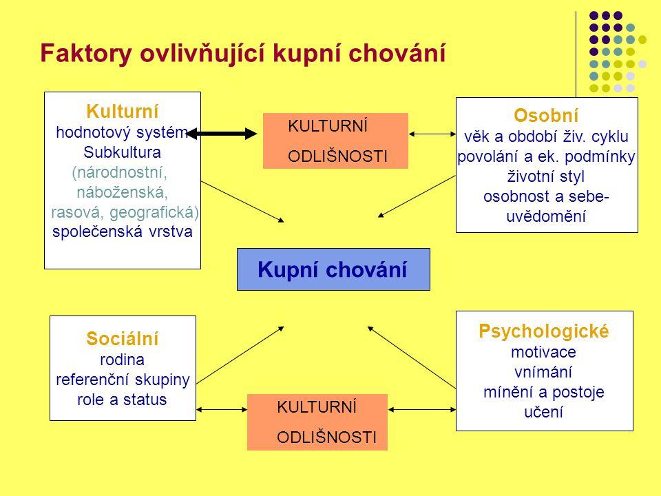 Faktory ovlivňující kupní chování Kupní chování Kulturní hodnotový systém Subkultura (národnostní, náboženská, rasová, geografická) společenská vrstva