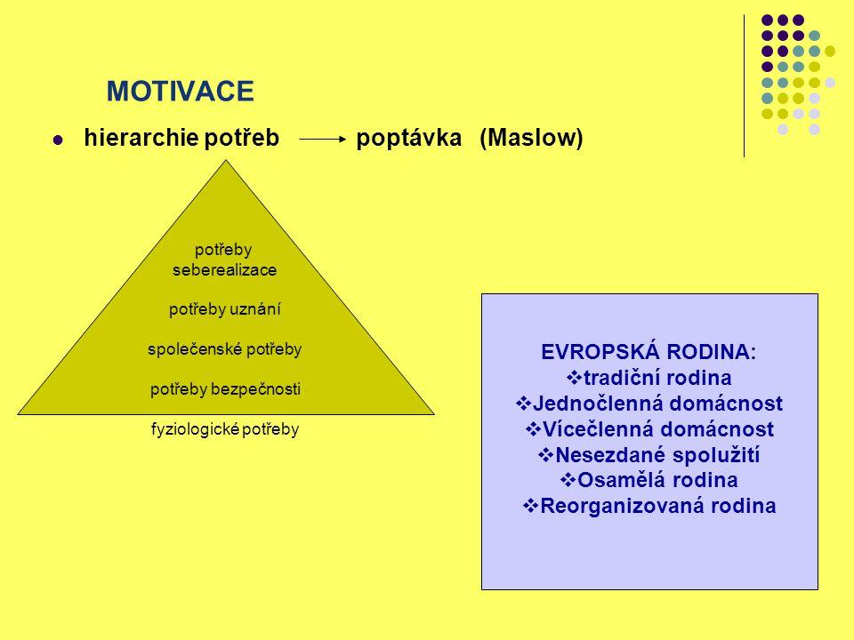 MOTIVACE hierarchie potřeb poptávka (Maslow) potřeby seberealizace potřeby uznání společenské potřeby potřeby bezpečnosti fyziologické potřeby EVROPSK