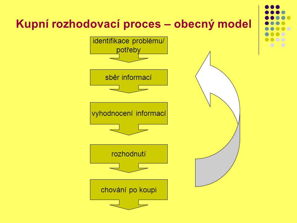 Kupní rozhodovací proces – obecný model identifikace problému/ potřeby sběr informací vyhodnocení informací rozhodnutí chování po koupi