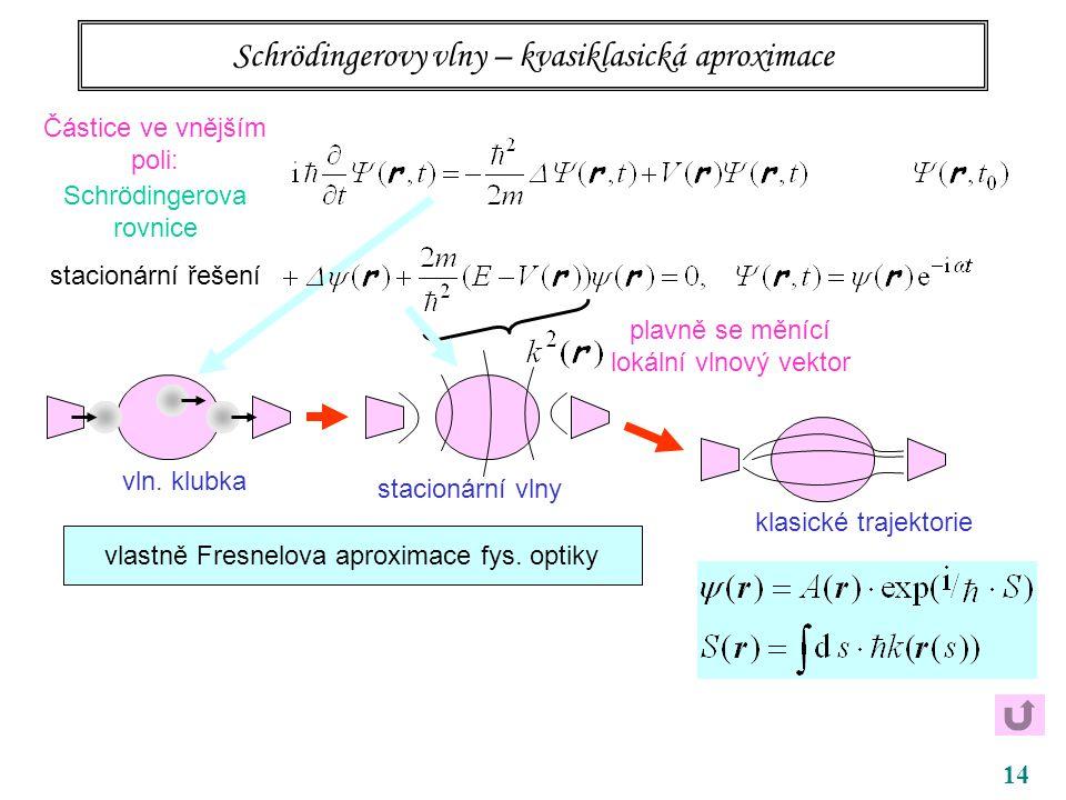 14 Schrödingerovy vlny – kvasiklasická aproximace Částice ve vnějším poli: Schrödingerova rovnice stacionární řešení vln. klubka stacionární vlny klas