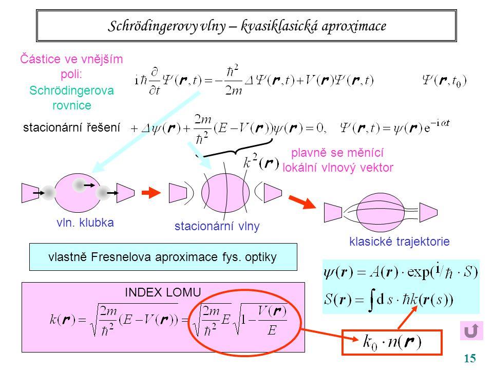 15 Schrödingerovy vlny – kvasiklasická aproximace Částice ve vnějším poli: Schrödingerova rovnice stacionární řešení vln. klubka stacionární vlny klas