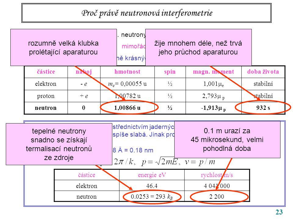 23 Proč právě neutronová interferometrie Jistě i jiné částice byly použity … neutrony ale poskytují mimořádně citlivé interferometrické metody poslouž