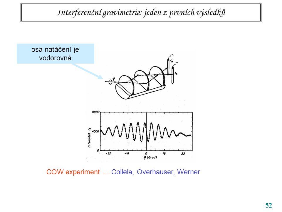 52 Interferenční gravimetrie: jeden z prvních výsledků osa natáčení je vodorovná COW experiment … Collela, Overhauser, Werner