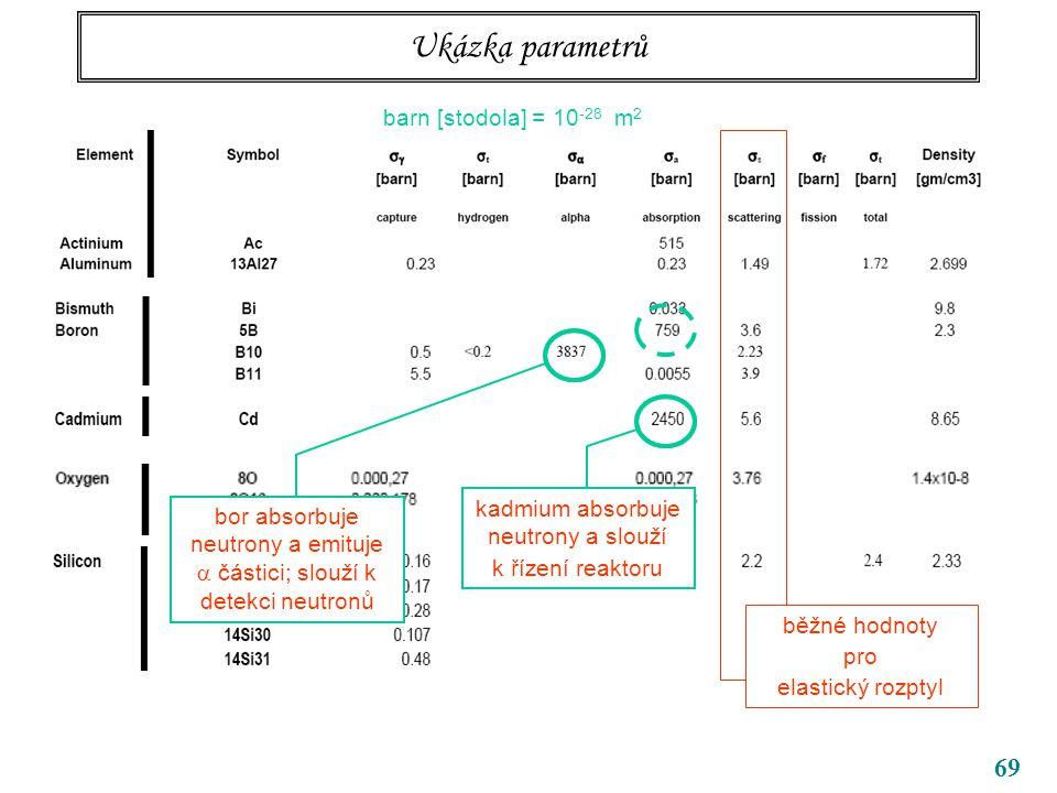 69 Ukázka parametrů barn [stodola] = 10 -28 m 2 běžné hodnoty pro elastický rozptyl kadmium absorbuje neutrony a slouží k řízení reaktoru bor absorbuj