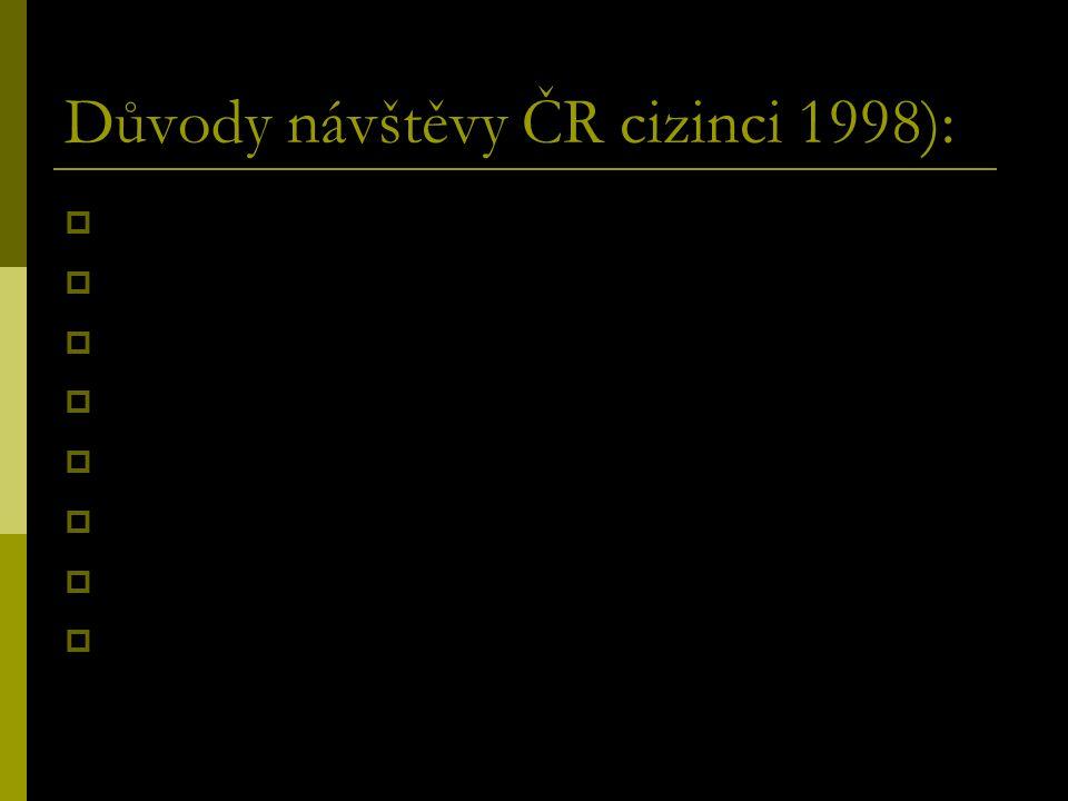 Důvody návštěvy ČR cizinci 1998):  Historická města (72,8 %)  Poznávání života a mentality země (66 %)  Hrady a zámky (64,4 %)  Krajina a příroda