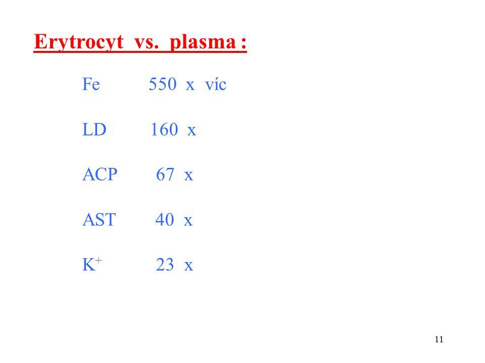 11 Erytrocyt vs. plasma : Fe 550 x víc LD 160 x ACP 67 x AST 40 x K + 23 x