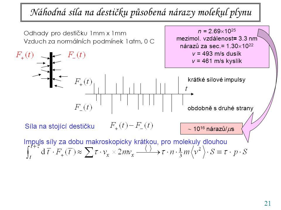 21 Náhodná síla na destičku působená nárazy molekul plynu Odhady pro destičku 1mm x 1mm Vzduch za normálních podmínek 1atm, 0 C obdobně s druhé strany krátké silové impulsy Síla na stojící destičku n = 2.69  10 25 mezimol.