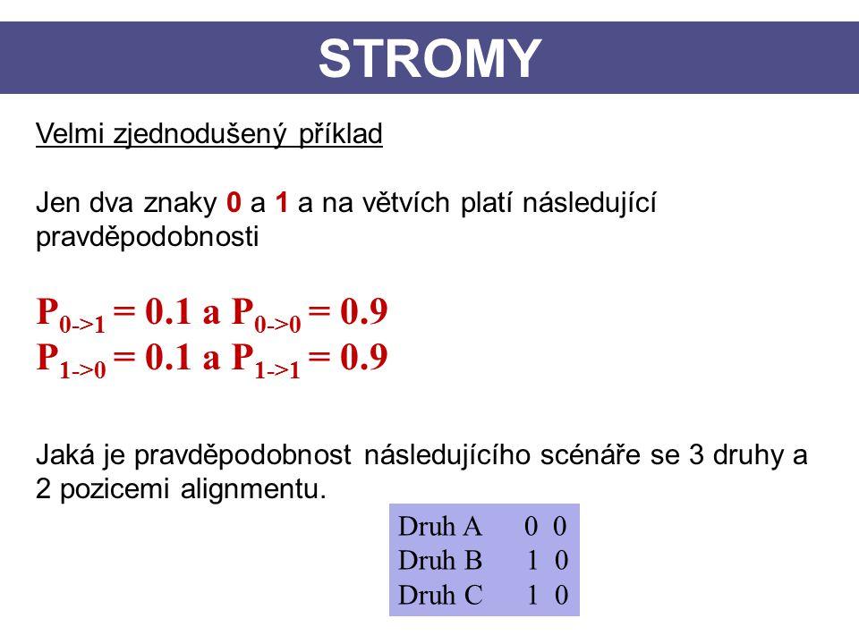 STROMY Velmi zjednodušený příklad Jen dva znaky 0 a 1 a na větvích platí následující pravděpodobnosti P 0->1 = 0.1 a P 0->0 = 0.9 P 1->0 = 0.1 a P 1->1 = 0.9 Jaká je pravděpodobnost následujícího scénáře se 3 druhy a 2 pozicemi alignmentu.