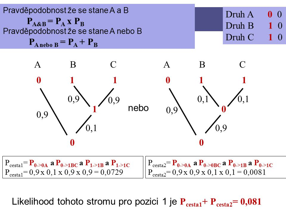 STROMY Druh A 0 0 Druh B 1 0 Druh C 1 0 CBA 0 1 1 0 1 CBA 0 0 Pro jednoduchost předpokládejme, že předek měl 0 nebo 0,9 0,1 0,9 0,1 0,9 P cesta1 = P 0->0A a P 0->1BC a P 1->1B a P 1->1C P cesta1 = 0,9 x 0,1 x 0,9 x 0,9 = 0,0729 P cesta2 = P 0->0A a P 0->0BC a P 0->1B a P 0->1C P cesta2 = 0,9 x 0,9 x 0,1 x 0,1 = 0,0081 Likelihood tohoto stromu pro pozici 1 je P cesta1 + P cesta2 = 0,081 Pravděpodobnost že se stane A a B P A&B = P A x P B Pravděpodobnost že se stane A nebo B P A nebo B = P A + P B