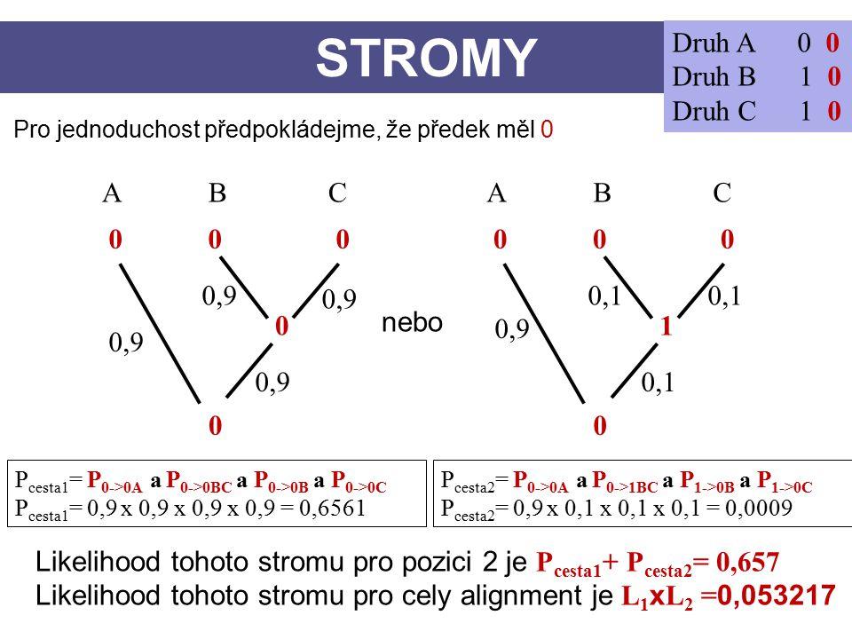 STROMY Druh A 0 0 Druh B 1 0 Druh C 1 0 CBA 0 0 0 0 0 CBA 0 1 Pro jednoduchost předpokládejme, že předek měl 0 nebo 0,9 0,1 0,9 0,1 P cesta1 = P 0->0A a P 0->0BC a P 0->0B a P 0->0C P cesta1 = 0,9 x 0,9 x 0,9 x 0,9 = 0,6561 P cesta2 = P 0->0A a P 0->1BC a P 1->0B a P 1->0C P cesta2 = 0,9 x 0,1 x 0,1 x 0,1 = 0,0009 Likelihood tohoto stromu pro pozici 2 je P cesta1 + P cesta2 = 0,657 Likelihood tohoto stromu pro cely alignment je L 1 x L 2 = 0,053217