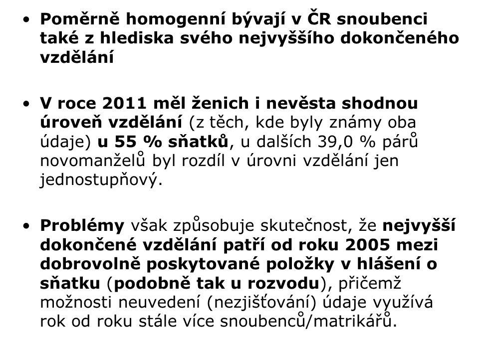 Poměrně homogenní bývají v ČR snoubenci také z hlediska svého nejvyššího dokončeného vzdělání V roce 2011 měl ženich i nevěsta shodnou úroveň vzdělání (z těch, kde byly známy oba údaje) u 55 % sňatků, u dalších 39,0 % párů novomanželů byl rozdíl v úrovni vzdělání jen jednostupňový.