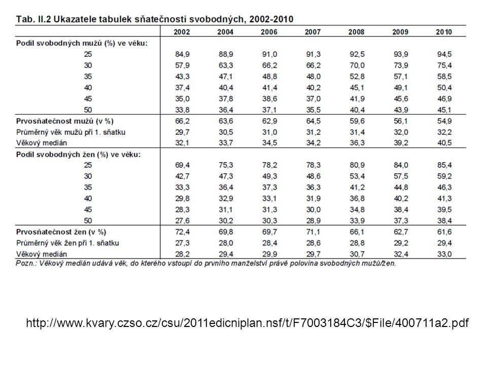 http://www.kvary.czso.cz/csu/2011edicniplan.nsf/t/F7003184C3/$File/400711a2.pdf