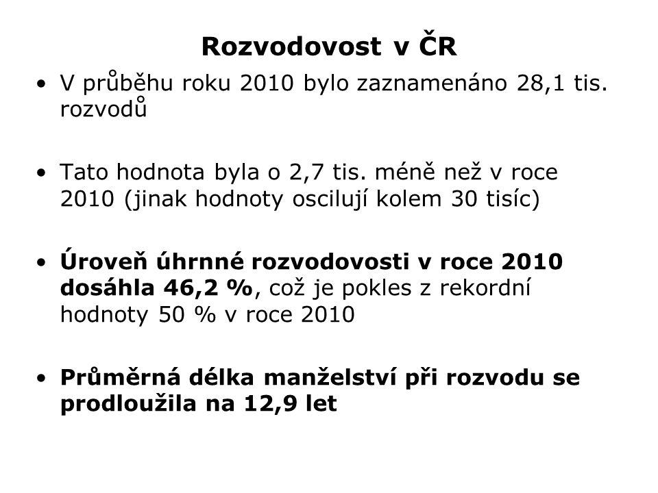 Rozvodovost v ČR V průběhu roku 2010 bylo zaznamenáno 28,1 tis.