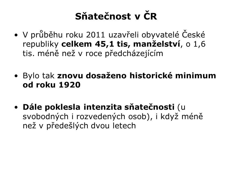 Sňatečnost v ČR V průběhu roku 2011 uzavřeli obyvatelé České republiky celkem 45,1 tis, manželství, o 1,6 tis.