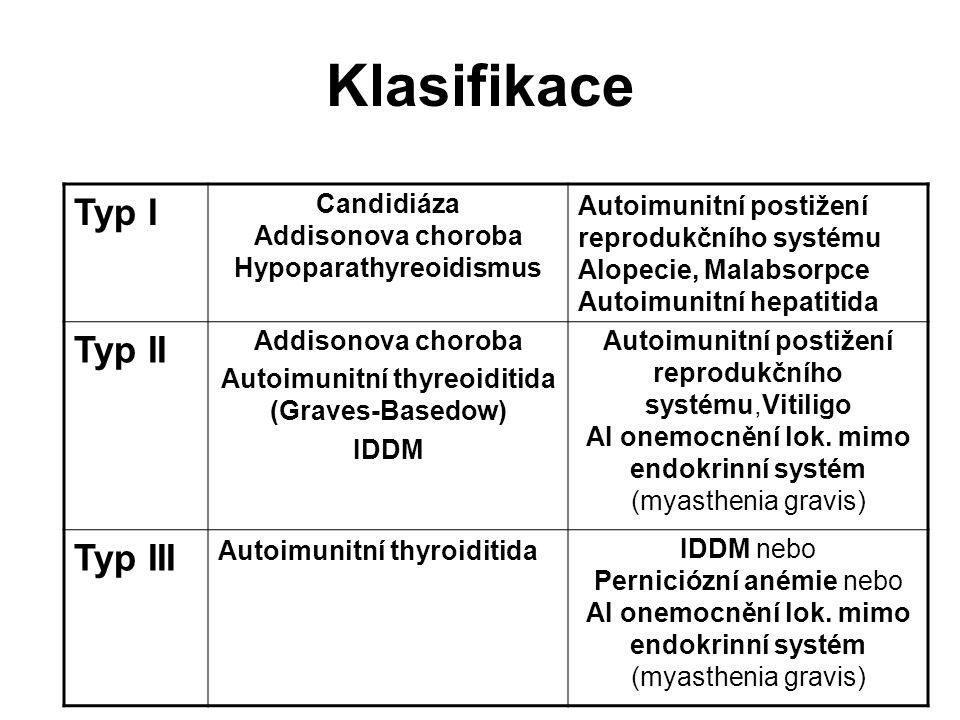 Klasifikace Typ I Candidiáza Addisonova choroba Hypoparathyreoidismus Autoimunitní postižení reprodukčního systému Alopecie, Malabsorpce Autoimunitní