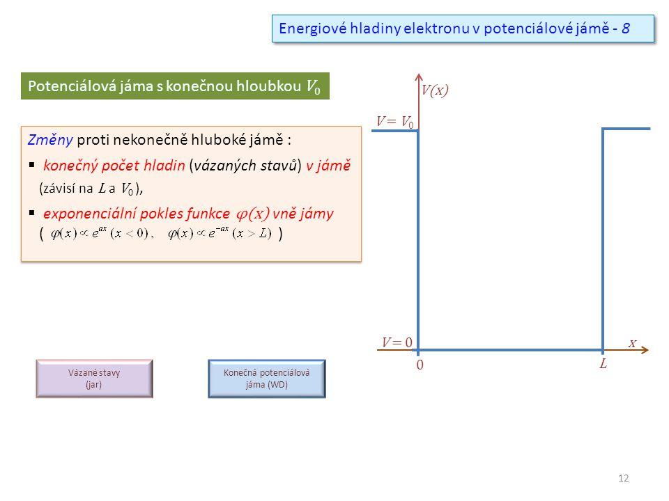 Energiové hladiny elektronu v potenciálové jámě - 8 0 V(x) x L V = 0 V = V 0 Potenciálová jáma s konečnou hloubkou V 0 Změny proti nekonečně hluboké jámě :  konečný počet hladin (vázaných stavů) v jámě (závisí na L a V 0 ),  exponenciální pokles funkce φ(x) vně jámy ( ) Změny proti nekonečně hluboké jámě :  konečný počet hladin (vázaných stavů) v jámě (závisí na L a V 0 ),  exponenciální pokles funkce φ(x) vně jámy ( ) Vázané stavy (jar) Konečná potenciálová jáma (WD) 12