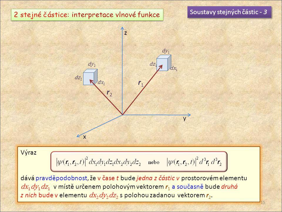 Soustavy stejných částic - 3 2 stejné částice: interpretace vlnové funkce x y z dx 1 dy 1 dz 1 r1r1 dy 2 dz 2 dx 2 r2r2 Výraz dává pravděpodobnost, že v čase t bude jedna z částic v prostorovém elementu dx 1 dy 1 dz 1 v místě určenem polohovým vektorem r 1 a současně bude druhá z nich bude v elementu dx 2 dy 2 dz 2 s polohou zadanou vektorem r 2.