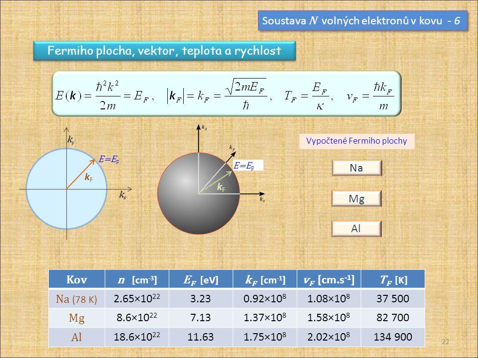 Soustava N volných elektronů v kovu - 6 Fermiho plocha, vektor, teplota a rychlost kFkF E=E F kxkx kyky Kovn [cm -3 ] E F [eV] k F [cm -1 ] v F [cm.s -1 ] T F [K] Na (78 K) 2.65×10 22 3.230.92×10 8 1.08×10 8 37 500 Mg 8.6×10 22 7.131.37×10 8 1.58×10 8 82 700 Al 18.6×10 22 11.631.75×10 8 2.02×10 8 134 900 kFkF E=E F Na Mg Al Vypočtené Fermiho plochy 22