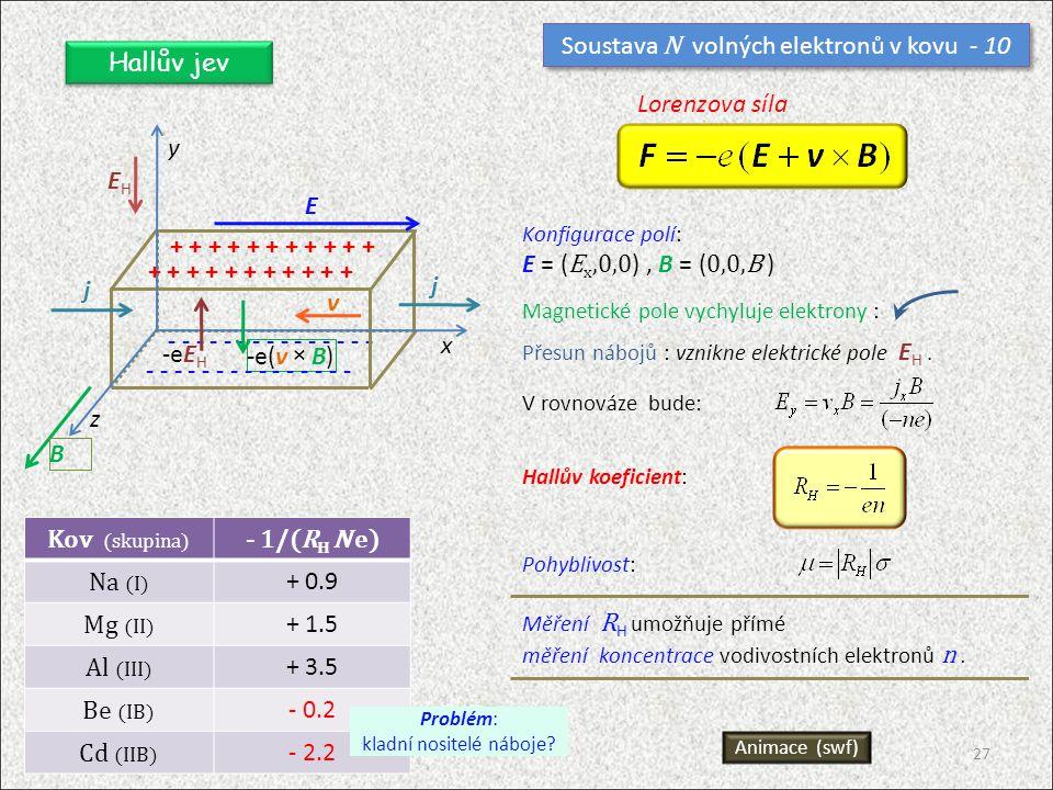 Soustava N volných elektronů v kovu - 10 Hallův jev - - - - - - - - - - - - - - - x y z j EHEH B v -e(v × B) -eE H + + + + + + + + + + + - - - - - - - - - - - - - - - j E Lorenzova síla Kov (skupina) - 1/(R H N e) Na (I) + 0.9 Mg (II) + 1.5 Al (III) + 3.5 Be (IB) - 0.2 Cd (IIB) - 2.2 Problém: kladní nositelé náboje.