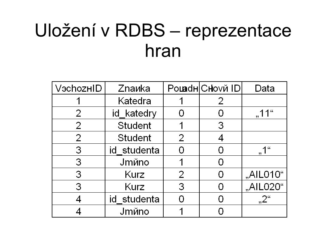 Uložení v RDBS – reprezentace hran