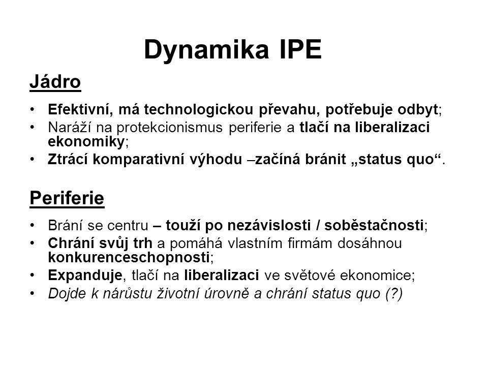 Dynamika IPE Jádro Efektivní, má technologickou převahu, potřebuje odbyt; Naráží na protekcionismus periferie a tlačí na liberalizaci ekonomiky; Ztrác